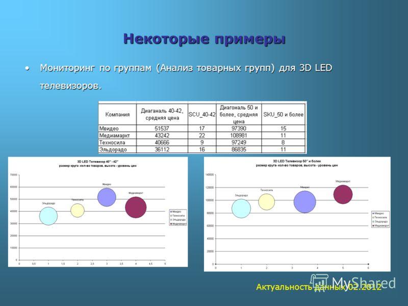 Некоторые примеры Мониторинг по группам (Анализ товарных групп) для 3D LED телевизоров.Мониторинг по группам (Анализ товарных групп) для 3D LED телевизоров. Актуальность данных 02.2012