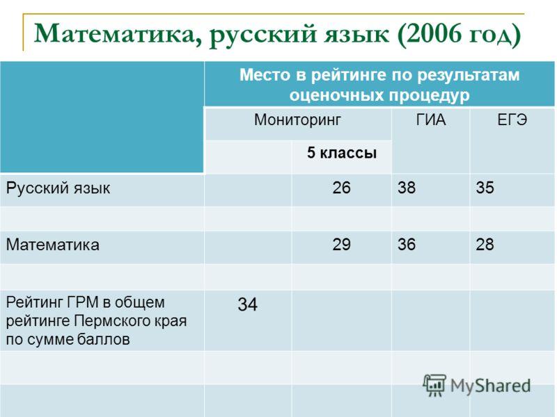 Математика, русский язык (2006 год) Место в рейтинге по результатам оценочных процедур МониторингГИАЕГЭ 5 классы Русский язык263835 Математика293628 Рейтинг ГРМ в общем рейтинге Пермского края по сумме баллов 34