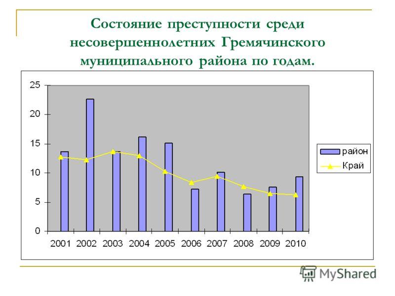 Состояние преступности среди несовершеннолетних Гремячинского муниципального района по годам.
