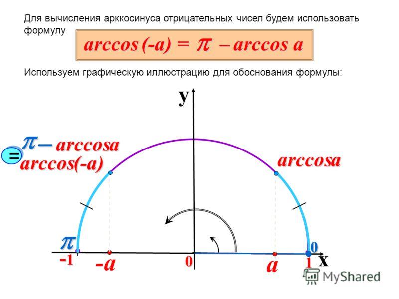 Для вычисления арккосинуса отрицательных чисел будем использовать формулу Используем графическую иллюстрацию для обоснования формулы: 0 y x 0 1 -1-1-1-10 arccos (-a) = – arccos a arccos (-a) -a arccosa arccosa a = =