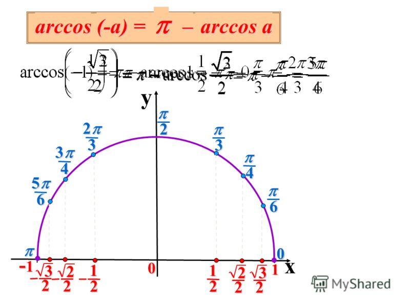 3 2 4 3 6 5 6 4 3 20 y x 3 2 0 1 -1-1-1-1 2 2 2 1 0 2 2 2 1 3 2 arccos (-a) = – arccos a arccos a