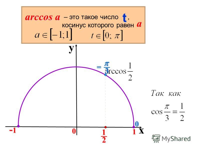 y x 0 1 -1-1-1-1 2 1 0tarccosa – это такое число, косинус которого равен a 3= 3