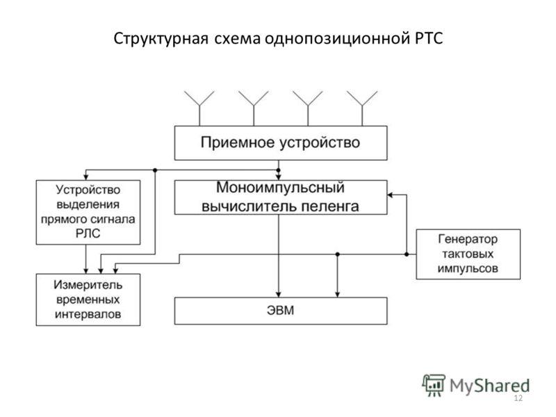 12 Структурная схема однопозиционной РТС
