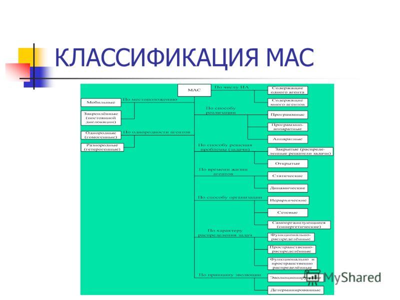 КЛАССИФИКАЦИЯ МАС