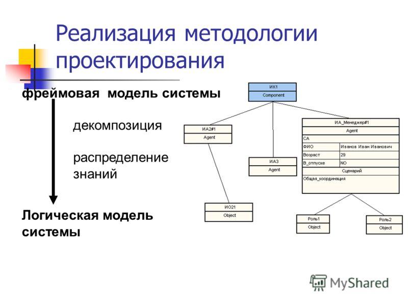 Реализация методологии проектирования Логическая модель системы декомпозиция распределение знаний фреймовая модель системы