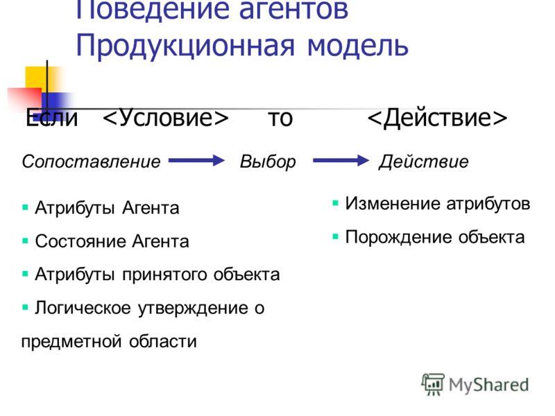 Поведение агентов Продукционная модель Если то Атрибуты Агента Состояние Агента Атрибуты принятого объекта Логическое утверждение о предметной области Изменение атрибутов Порождение объекта СопоставлениеДействиеВыбор