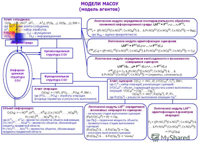 МОДЕЛИ МАСОУ (модель агентов)