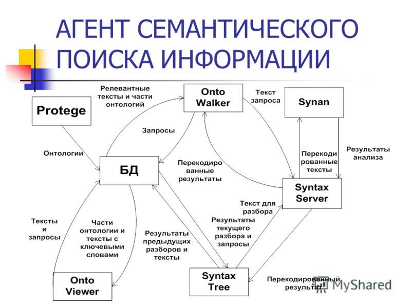 АГЕНТ СЕМАНТИЧЕСКОГО ПОИСКА ИНФОРМАЦИИ