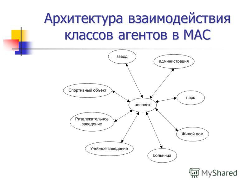 Архитектура взаимодействия классов агентов в МАС