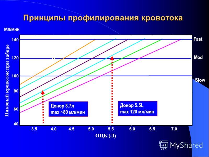 Принципы профилирования кровотока Fast ОЦК (Л) Пиковый кровоток при заборе 100 120 140 40 60 80 3.54.04.55.05.56.06.57.0 Mod Level 1 Level 2 Level 3 Level 4 Level 5 Level 6 AC Flow Cap Slow Донор 3.7л max ~80 мл/мин Донор 5.5L max 120 мл/мин Мл/мин