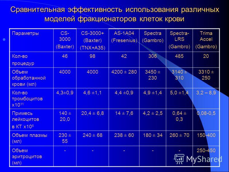 Сравнительная эффективность использования различных моделей фракционаторов клеток крови ПараметрыCS- 3000 (Baxter) CS-3000+ (Baxter) (TNX+A35) АS-1A04 (Fresenius) Spectra (Gambro) Spectra- LRS (Gambro) Trima Accel (Gambro) Кол-во процедур 46984230648