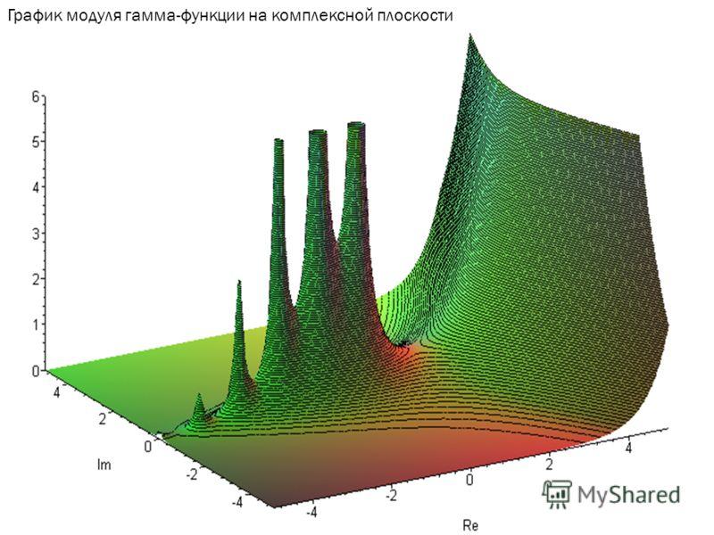 График модуля гамма-функции на комплексной плоскости