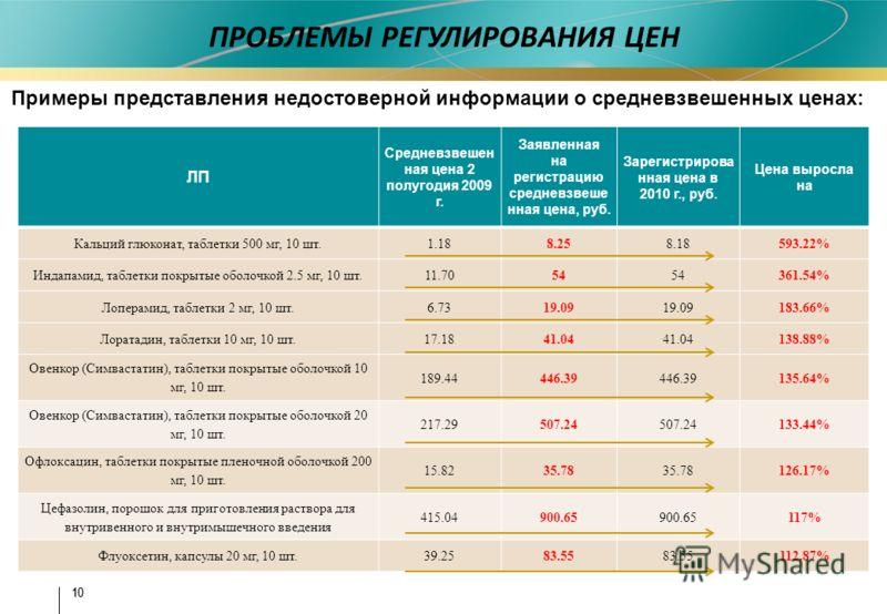 10 ПРОБЛЕМЫ РЕГУЛИРОВАНИЯ ЦЕН Примеры представления недостоверной информации о средневзвешенных ценах: ЛП Средневзвешен ная цена 2 полугодия 2009 г. Заявленная на регистрацию средневзвеше нная цена, руб. Зарегистрирова нная цена в 2010 г., руб. Цена