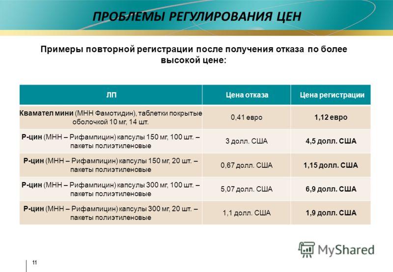 11 ПРОБЛЕМЫ РЕГУЛИРОВАНИЯ ЦЕН Примеры повторной регистрации после получения отказа по более высокой цене: ЛПЦена отказаЦена регистрации Квамател мини (МНН Фамотидин), таблетки покрытые оболочкой 10 мг, 14 шт. 0,41 евро1,12 евро Р-цин (МНН – Рифампици
