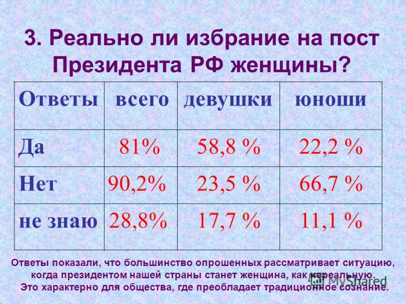 3. Реально ли избрание на пост Президента РФ женщины? Ответы всегодевушкиюноши Да 81%58,8 %22,2 % Нет 90,2%23,5 %66,7 % не знаю 28,8%17,7 %11,1 % Ответы показали, что большинство опрошенных рассматривает ситуацию, когда президентом нашей страны стане