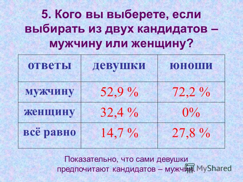 5. Кого вы выберете, если выбирать из двух кандидатов – мужчину или женщину? Показательно, что сами девушки предпочитают кандидатов – мужчин. ответыдевушкиюноши мужчину 52,9 %72,2 % женщину 32,4 %0% всё равно 14,7 %27,8 %
