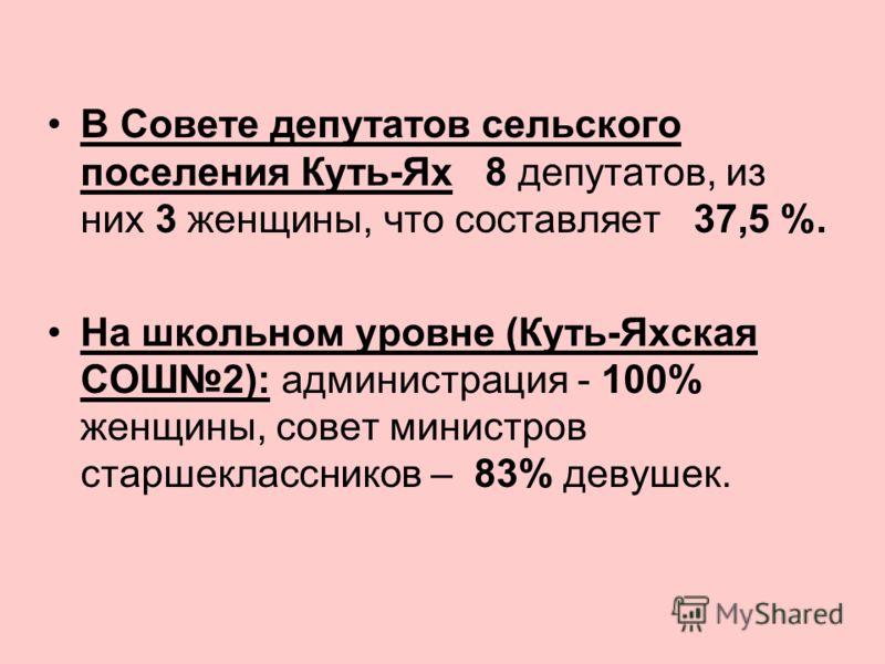 В Совете депутатов сельского поселения Куть-Ях 8 депутатов, из них 3 женщины, что составляет 37,5 %. На школьном уровне (Куть-Яхская СОШ2): администрация - 100% женщины, совет министров старшеклассников – 83% девушек.