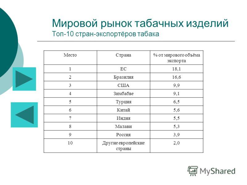 Мировой рынок табачных изделий Топ-10 стран-экспортёров табака МестоСтрана% от мирового объёма экспорта 1ЕС18,1 2Бразилия16,6 3США9,9 4Зимбабве9,1 5Турция6,5 6Китай5,6 7Индия5,5 8Малави5,3 9Россия3,9 10Другие европейские страны 2,0