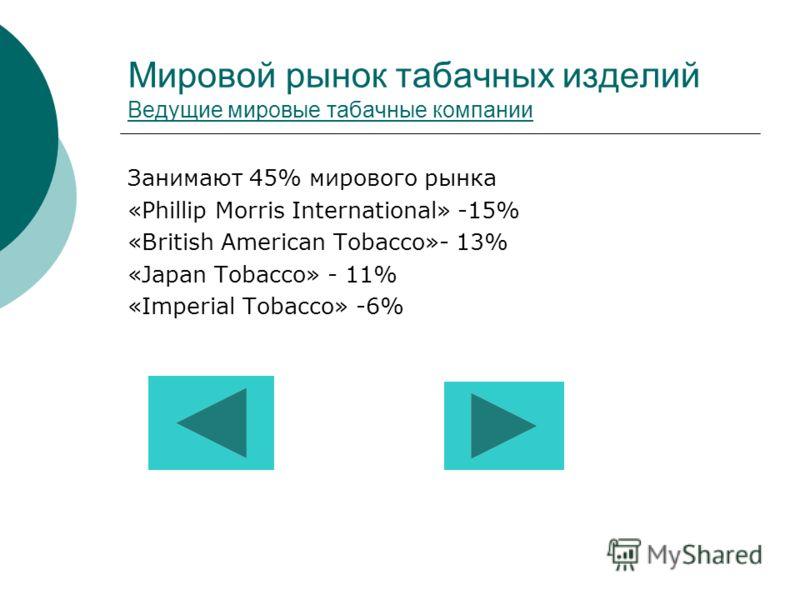 Мировой рынок табачных изделий Ведущие мировые табачные компании Ведущие мировые табачные компании Занимают 45% мирового рынка «Phillip Morris International» -15% «British American Tobacco»- 13% «Japan Tobacco» - 11% «Imperial Tobacco» -6%