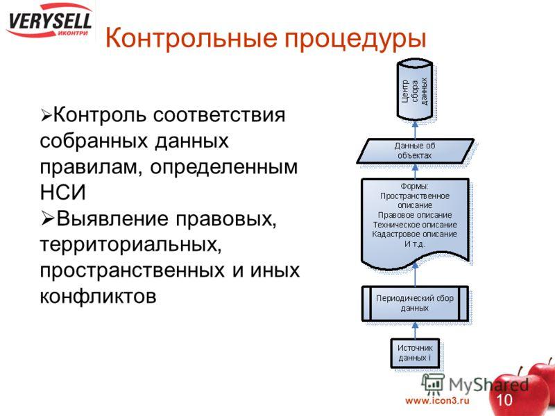 www.icon3.ru 10 Контрольные процедуры Контроль соответствия собранных данных правилам, определенным НСИ Выявление правовых, территориальных, пространственных и иных конфликтов