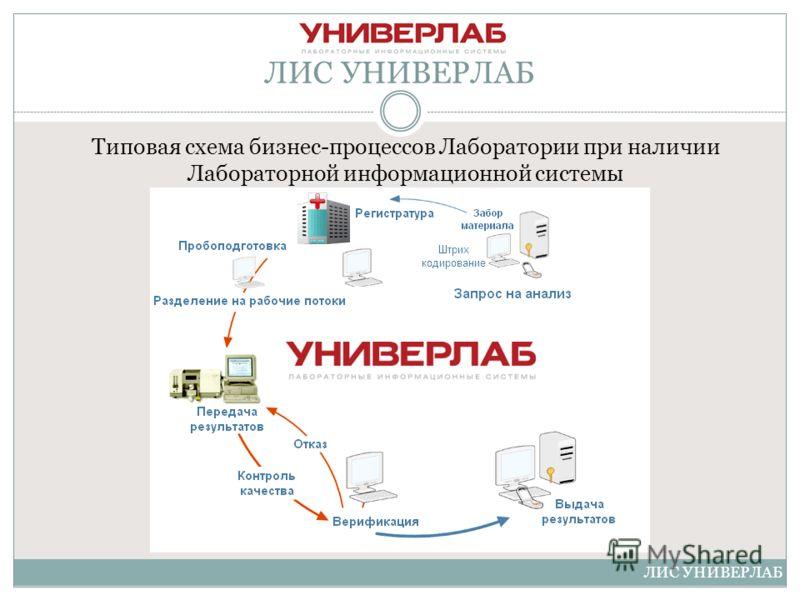 Типовая схема бизнес-процессов Лаборатории при наличии Лабораторной информационной системы ЛИС УНИВЕРЛАБ