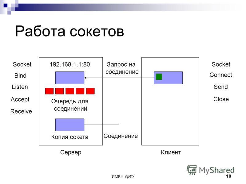 ИМКН УрФУ10 Работа сокетов СерверКлиент Socket Bind 192.168.1.1:80 Listen Очередь для соединений Accept Socket Connect Запрос на соединение Копия сокета Соединение Send Receive Close