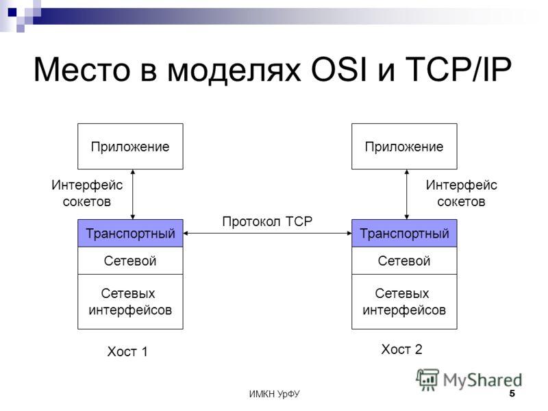 ИМКН УрФУ5 Место в моделях OSI и TCP/IP Сетевых интерфейсов Сетевой Транспортный Приложение Сетевых интерфейсов Сетевой Транспортный Хост 1 Хост 2 Протокол TCP Интерфейс сокетов Приложение Интерфейс сокетов