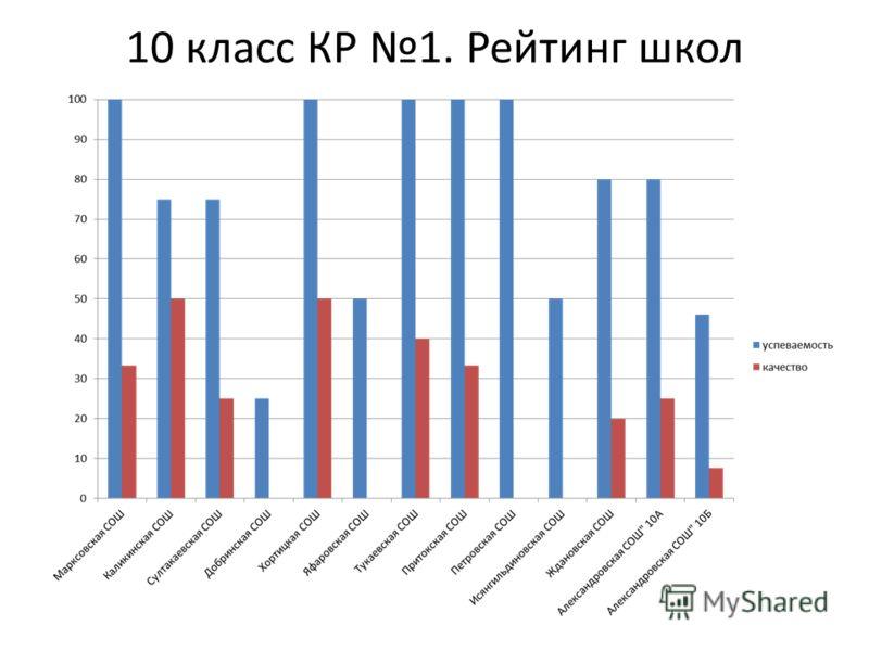10 класс КР 1. Рейтинг школ