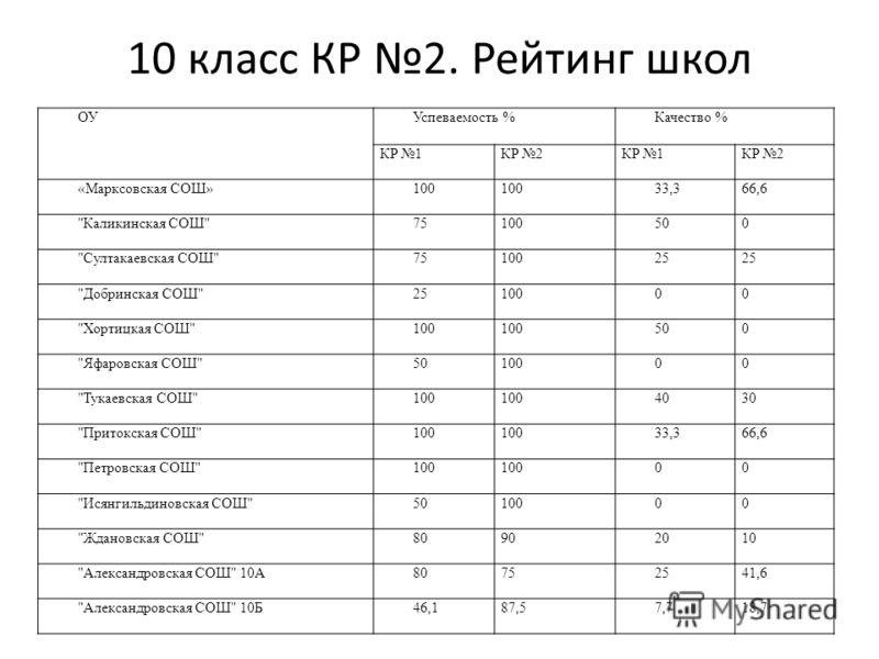 10 класс КР 2. Рейтинг школ ОУУспеваемость %Качество % КР 1КР 2КР 1КР 2 «Марксовская СОШ»100 33,366,6
