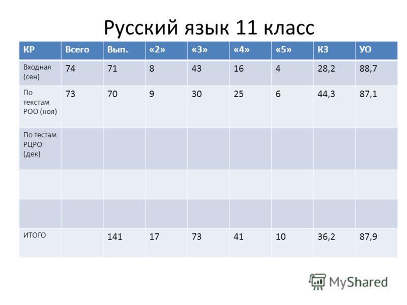 Русский язык 11 класс КРВсегоВып.«2»«3»«4»«5»КЗУО Входная (сен) 747184316428,288,7 По текстам РОО (ноя) 737093025644,387,1 По тестам РЦРО (дек) ИТОГО 1411773411036,287,9