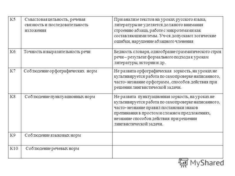 К5 Смысловая цельность, речевая связность и последовательность изложения При анализе текстов на уроках русского языка, литературы не уделяется должного внимания строению абзаца, работе с микротемами как составляющими темы. Уч-ся допускают логические
