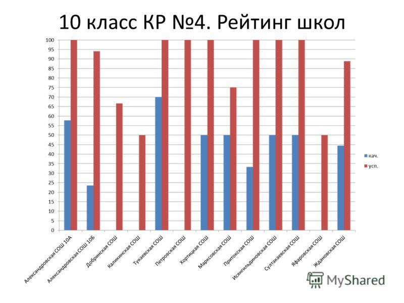 10 класс КР 4. Рейтинг школ