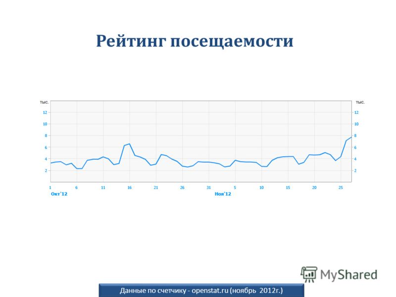 по данным внутреннего счетчика ЦТ Рейтинг посещаемости Данные по счетчику - openstat.ru (ноябрь 2012г.)