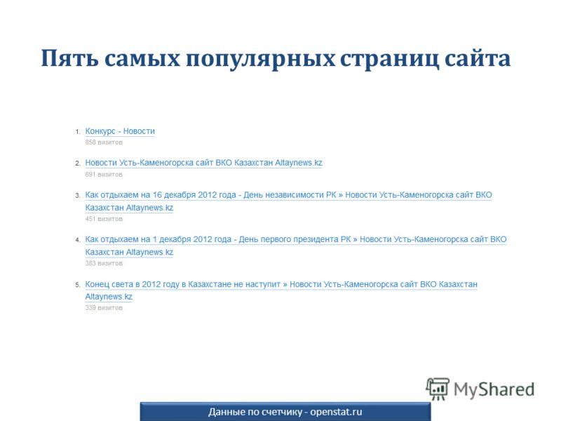 Данные по счетчику - openstat.ru Пять самых популярных страниц сайта
