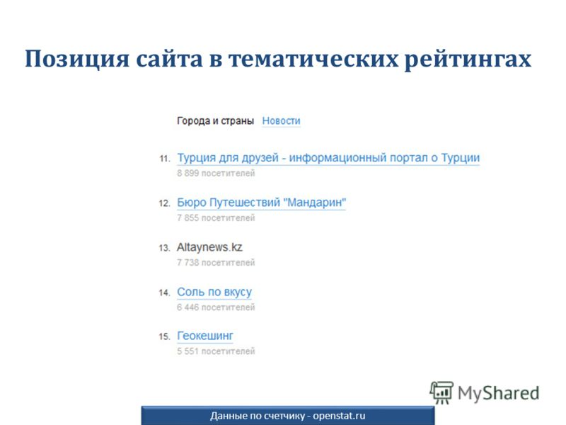Позиция сайта в тематических рейтингах Данные по счетчику - openstat.ru