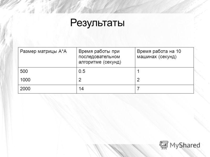 Заключение Размер матрицы А*АВремя работы при последовательном алгоритме (секунд) Время работа на 10 машинах (секунд) 5000.51 100022 2000147 Результаты