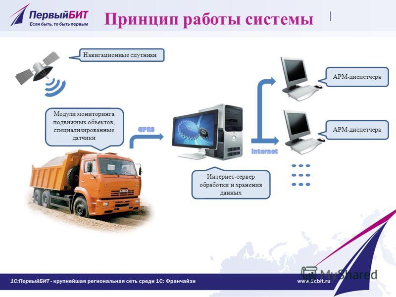 Принцип работы системы Навигационные спутники Модули мониторинга подвижных объектов, специализированные датчики Интернет-сервер обработки и хранения данных АРМ-диспетчера