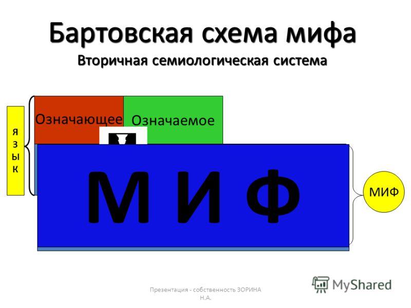 Презентация - собственность ЗОРИНА Н.А. Миф - это слово, высказывание Миф - сообщение, коммуникативная система (сообщение с навязанным смыслом). Миф - семиологическая структура особого типа. Точнее: вторичная семиологическая система. Определения мифа