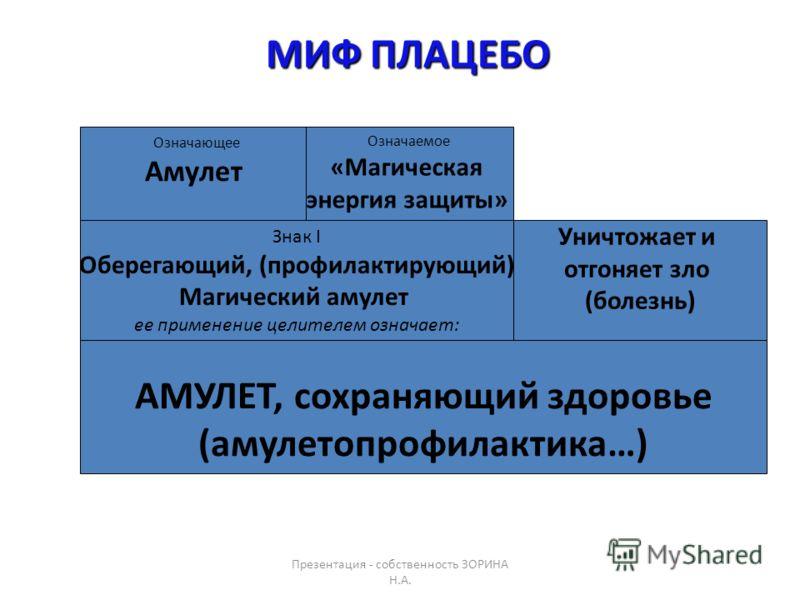 Презентация - собственность ЗОРИНА Н.А.