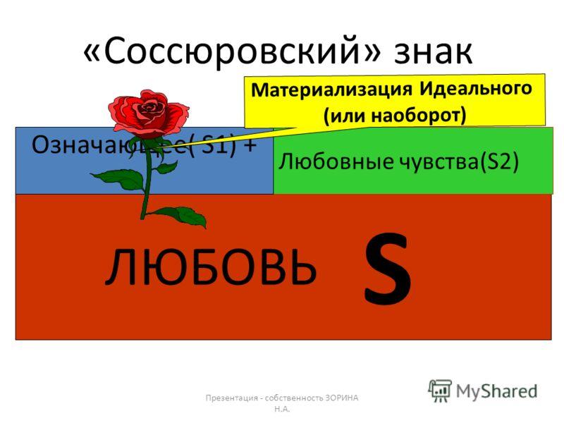 Презентация - собственность ЗОРИНА Н.А. «Соссюровский» знак Означающее ( S 1 ) + Означаемое (S 2 ) ЗНАК S Концепт (в наиболее известном виде – некий предмет в виде плоскости, с ножками или без, на который кладут предметы) СЛОВО - понятие The Table; L