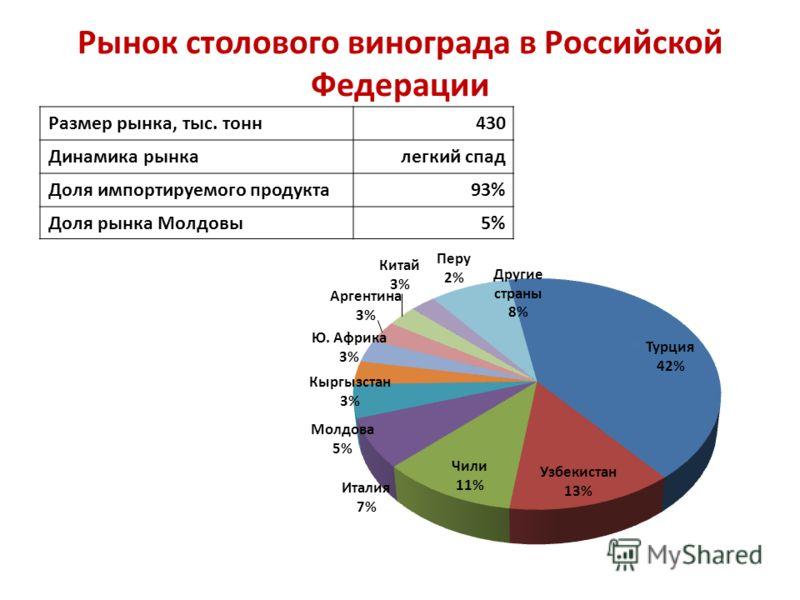 Рынок столового винограда в Российской Федерации Размер рынка, тыс. тонн 430 Динамика рынка легкий спад Доля импортируемого продукта 93% Доля рынка Молдовы 5%