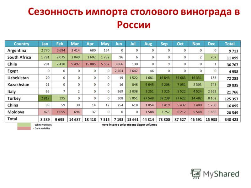 Сезонность импорта столового винограда в России