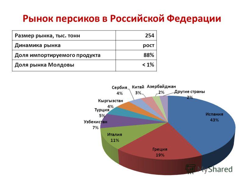 Рынок персиков в Российской Федерации Размер рынка, тыс. тонн 254 Динамика рынка рост Доля импортируемого продукта 88% Доля рынка Молдовы ˂ 1%