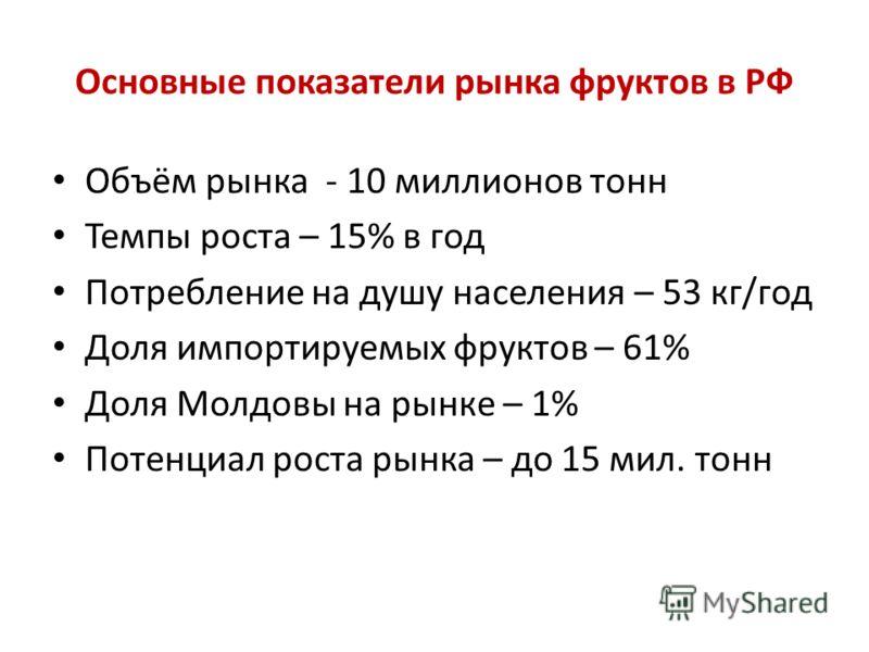 Основные показатели рынка фруктов в РФ Объём рынка - 10 миллионов тонн Темпы роста – 15% в год Потребление на душу населения – 53 кг/год Доля импортируемых фруктов – 61% Доля Молдовы на рынке – 1% Потенциал роста рынка – до 15 мил. тонн