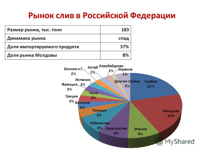 Рынок слив в Российской Федерации Размер рынка, тыс. тонн 183 Динамика рынка спад Доля импортируемого продукта 37% Доля рынка Молдовы 8%