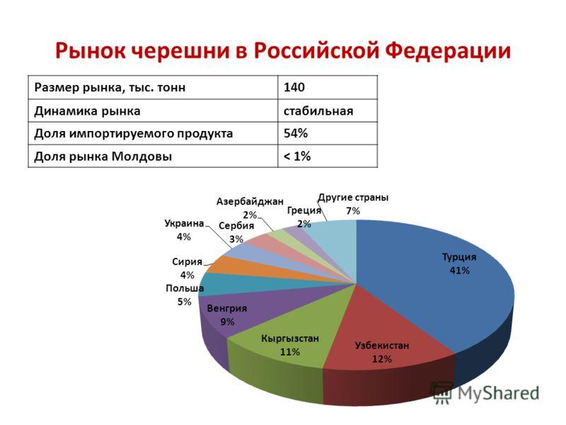 Рынок черешни в Российской Федерации Размер рынка, тыс. тонн 140 Динамика рынка стабильная Доля импортируемого продукта 54% Доля рынка Молдовы ˂ 1%
