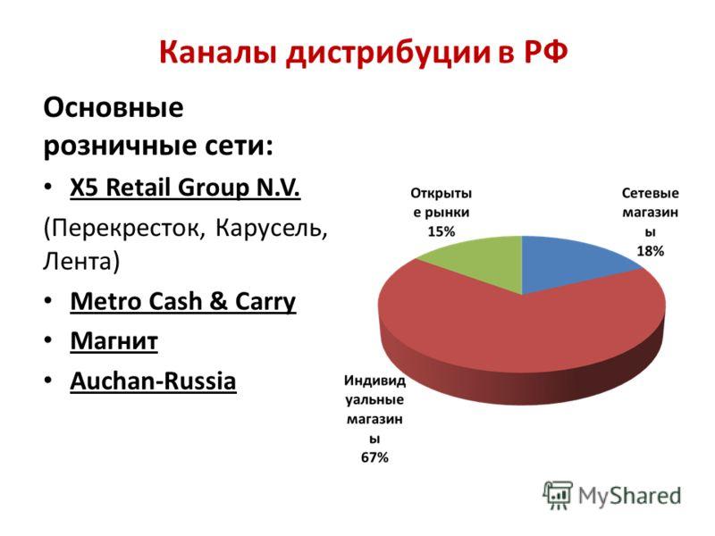 Каналы дистрибуции в РФ Основные розничные сети: X5 Retail Group N.V. (Перекресток, Карусель, Лента) Metro Cash & Carry Магнит Auchan-Russia