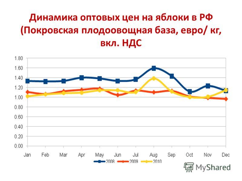 Динамика оптовых цен на яблоки в РФ (Покровская плодоовощная база, евро/ кг, вкл. НДС