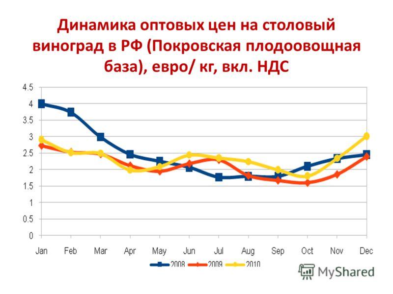 Динамика оптовых цен на столовый виноград в РФ (Покровская плодоовощная база), евро/ кг, вкл. НДС