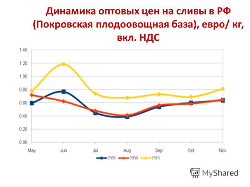 Динамика оптовых цен на сливы в РФ (Покровская плодоовощная база), евро/ кг, вкл. НДС